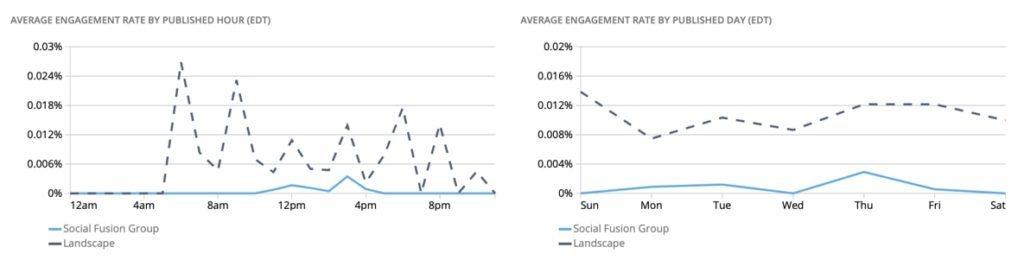 engagement rate graphs